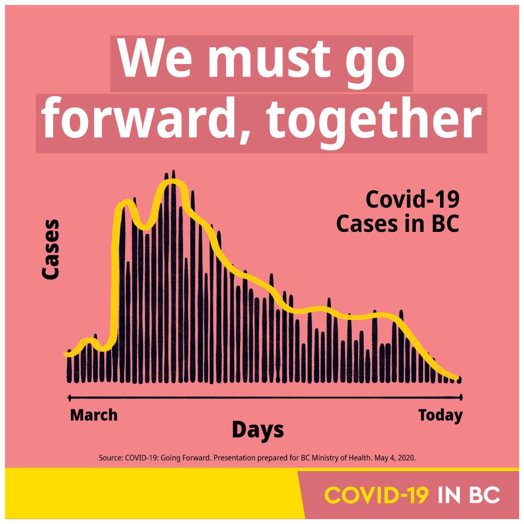 Covid-19 in British Columbia