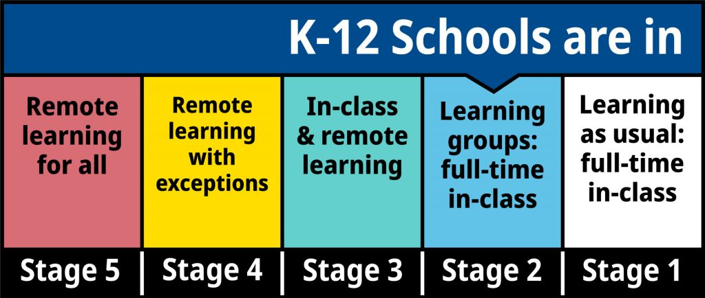 BC's education COVID 19 stages