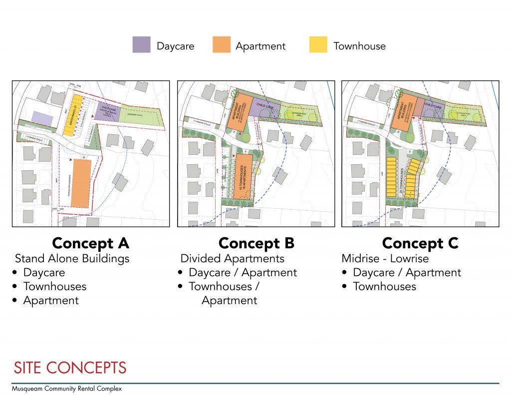 Musqueam Community Rental Complex Concepts compared