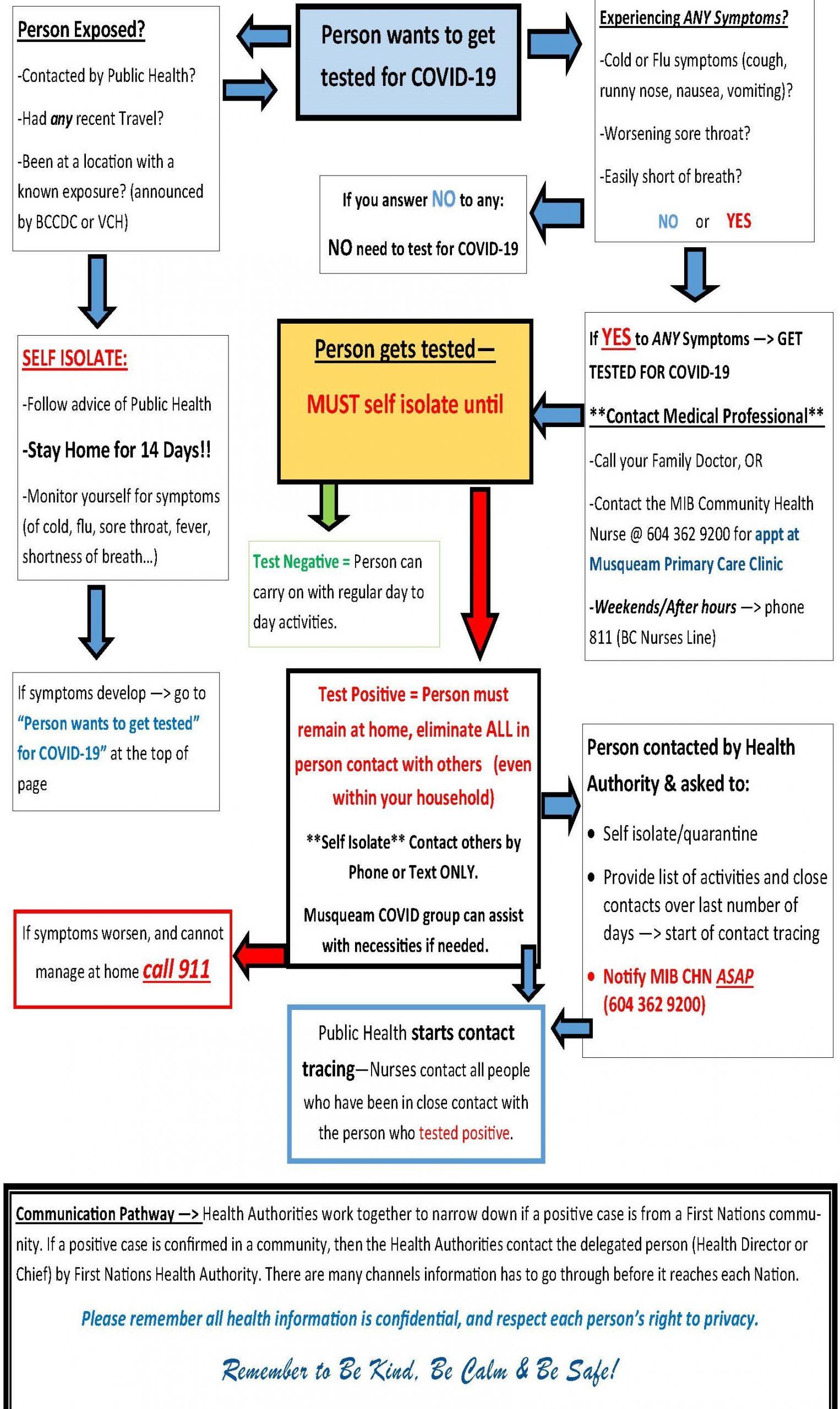 MIB Health COVID-19 testing flow chart